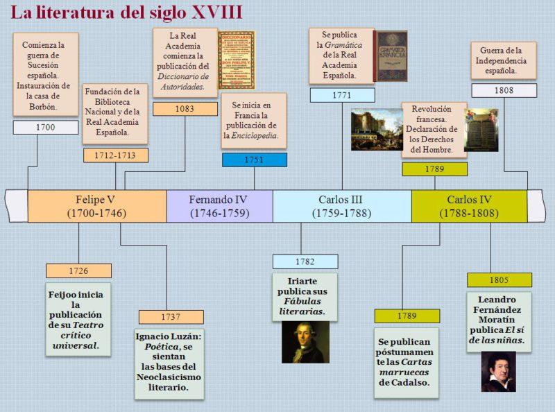 Испанская литература 18 века